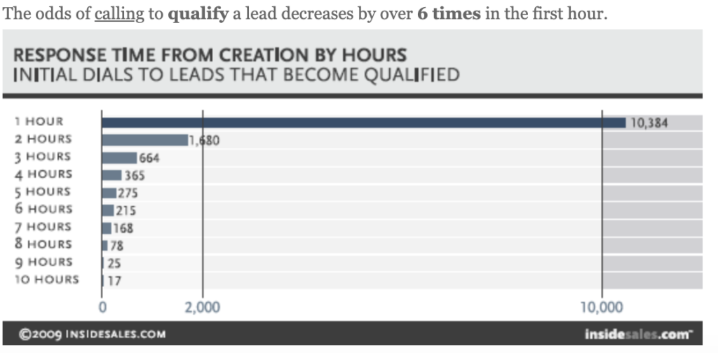 Lead responds time_qualified